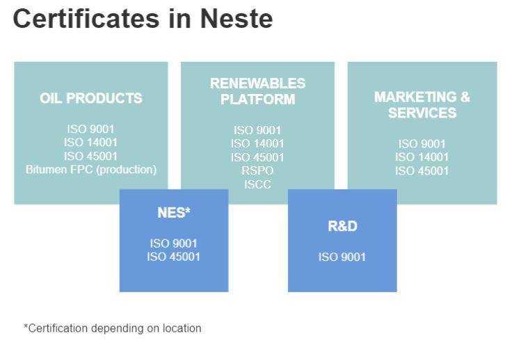 Certificates in Neste