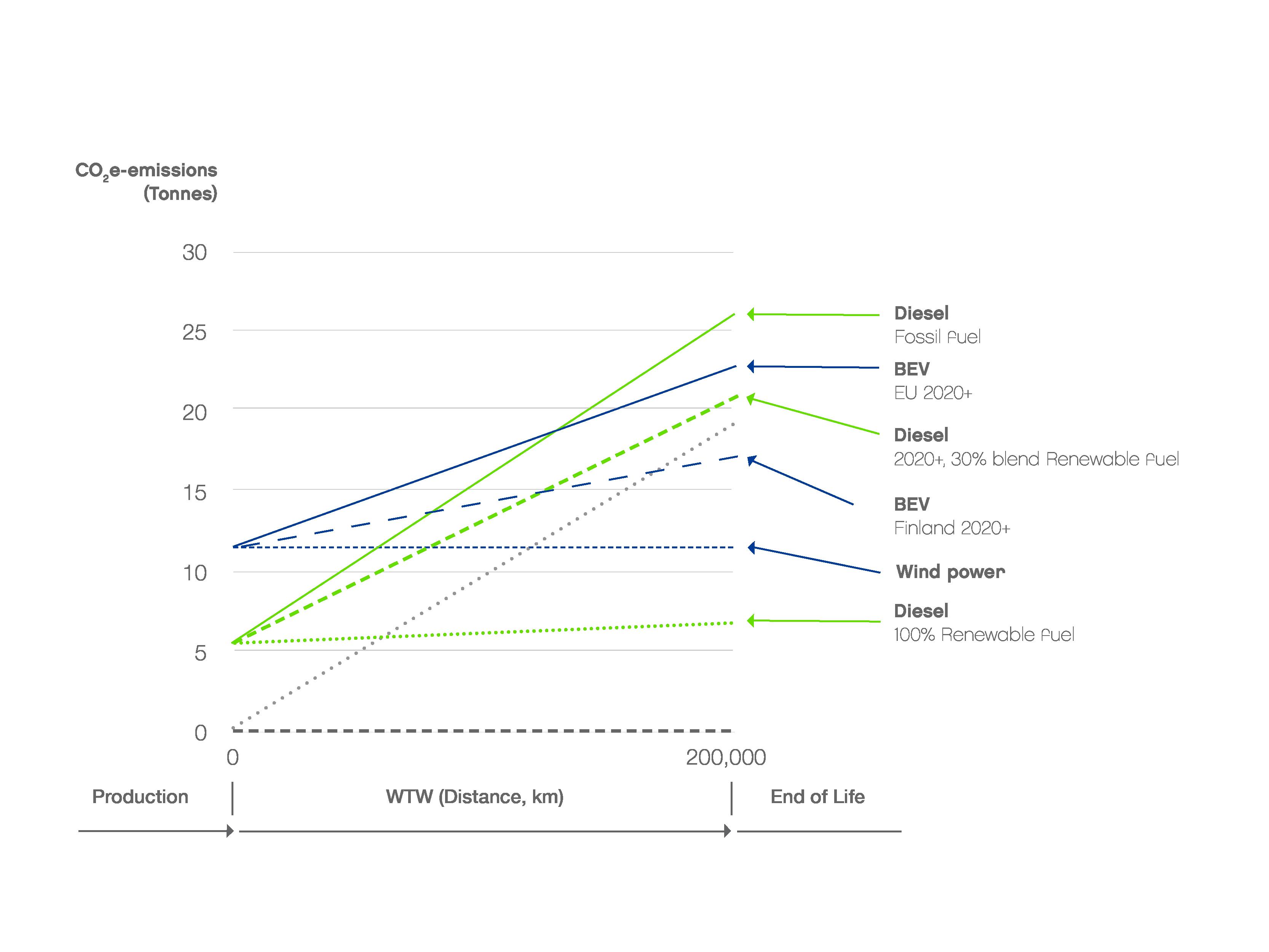 Life cycle GHG emissions: Medium size car, BEV vs Diesel