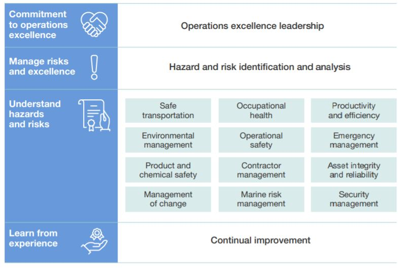 Operations excellence governance model