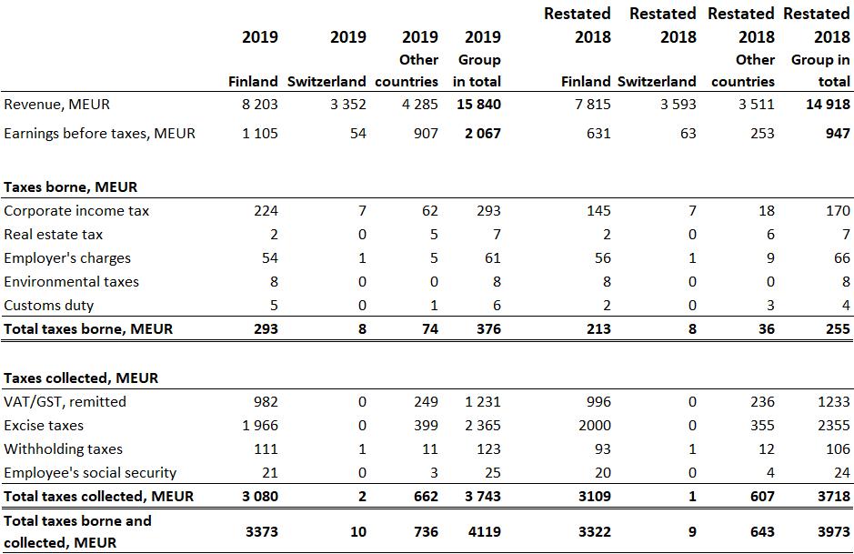 Tax footprint figures 2019
