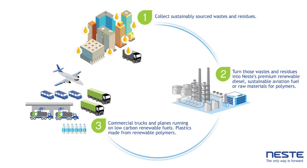 Neste's circular economy